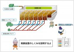 発酵装置のCAD設計図からパネル用にフロー図を製作